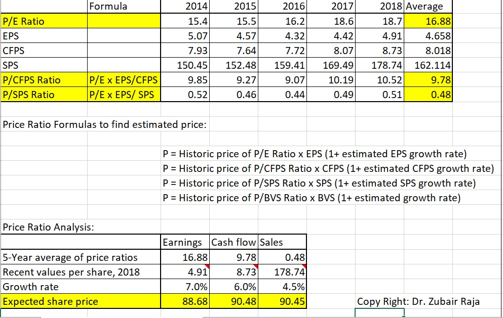 Price Ratio Analysis